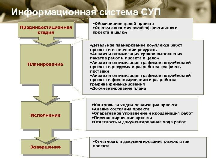 Информационная система СУП Прединвестиционная стадия Планирование Исполнение Завершение • Обоснование целей проекта • Оценка
