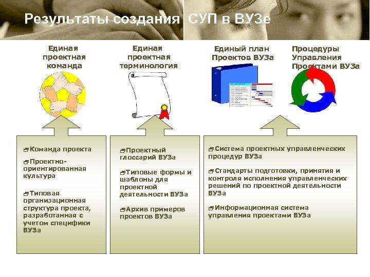 Результаты создания СУП в ВУЗе Единая проектная команда 2 Команда проекта 2 Проектноориентированная культура