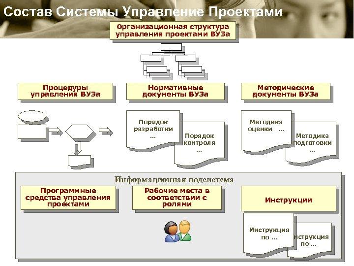 Состав Системы Управление Проектами Организационная структура управления проектами ВУЗа Процедуры управления ВУЗа Нормативные документы
