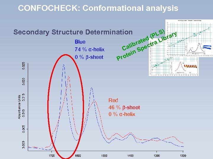 CONFOCHECK: Conformational analysis ) LS rary (P ed a Lib t bra ectr li