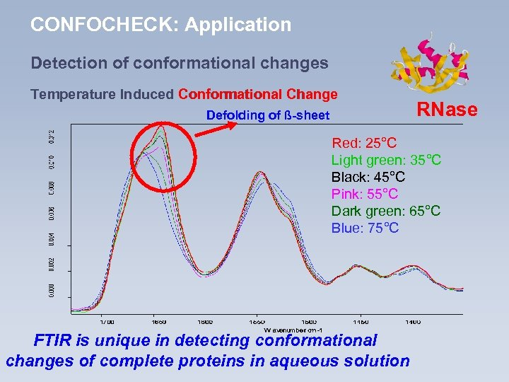 CONFOCHECK: Application Detection of conformational changes Temperature Induced Conformational Change Defolding of ß-sheet RNase