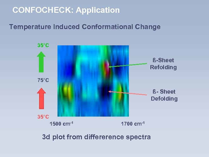 CONFOCHECK: Application Temperature Induced Conformational Change 35°C ß-Sheet Refolding 75°C ß- Sheet Defolding 35°C