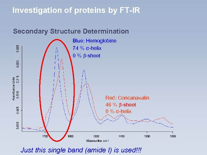 Investigation of proteins by FT-IR Secondary Structure Determination Blue: Hemoglobine 74 % α-helix 0
