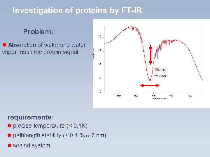 Investigation of proteins by FT-IR Problem: l Absorption of water and water vapor mask