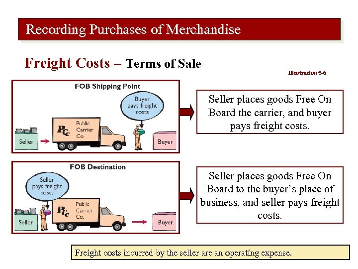 Recording Purchases of Merchandise Freight Costs – Terms of Sale Illustration 5 -6 Seller