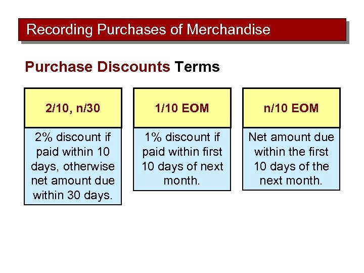 Recording Purchases of Merchandise Purchase Discounts Terms 2/10, n/30 1/10 EOM n/10 EOM 2%