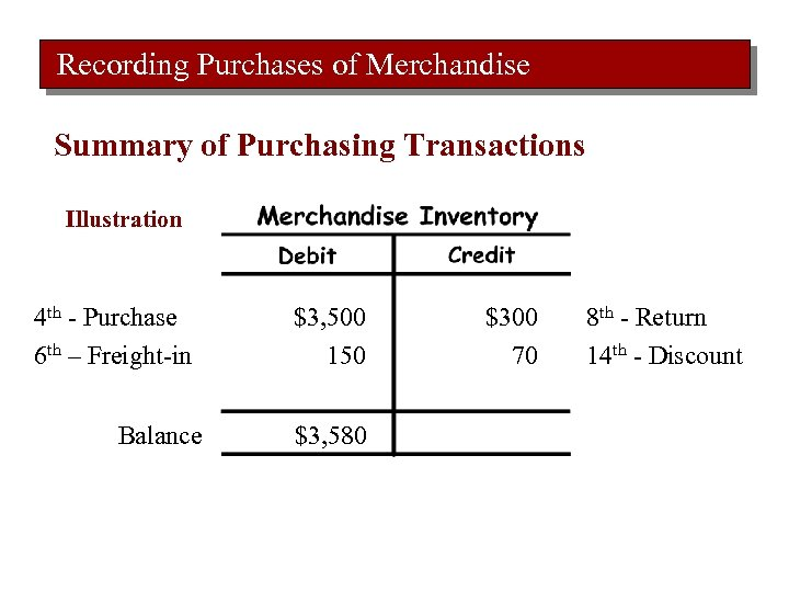 Recording Purchases of Merchandise Summary of Purchasing Transactions Illustration 4 th - Purchase 6