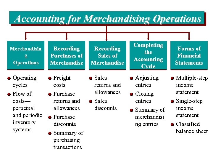 Accounting for Merchandising Operations Merchandisin g Operations Recording Purchases of Merchandise Recording Sales of