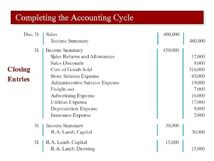 Completing the Accounting Cycle Closing Entries