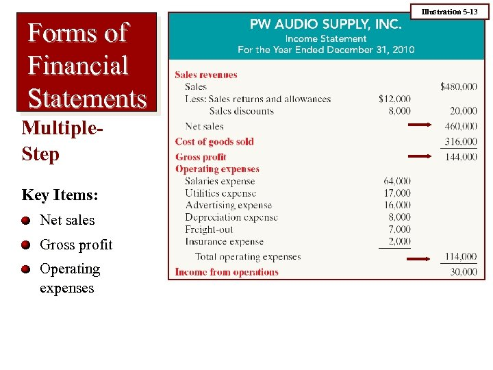 Illustration 5 -13 Forms of Financial Statements Multiple. Step Key Items: Net sales Gross