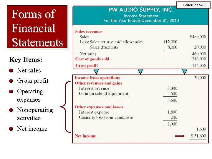 Illustration 5 -13 Forms of Financial Statements Key Items: Net sales Gross profit Operating