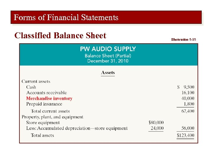 Forms of Financial Statements Classified Balance Sheet Illustration 5 -15