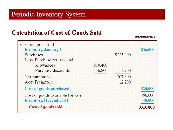 Periodic Inventory System Calculation of Cost of Goods Sold Illustration 5 A-1 $316, 000