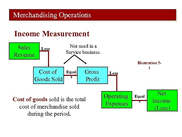 Merchandising Operations Income Measurement Sales Revenue Less Cost of Goods Sold Not used in