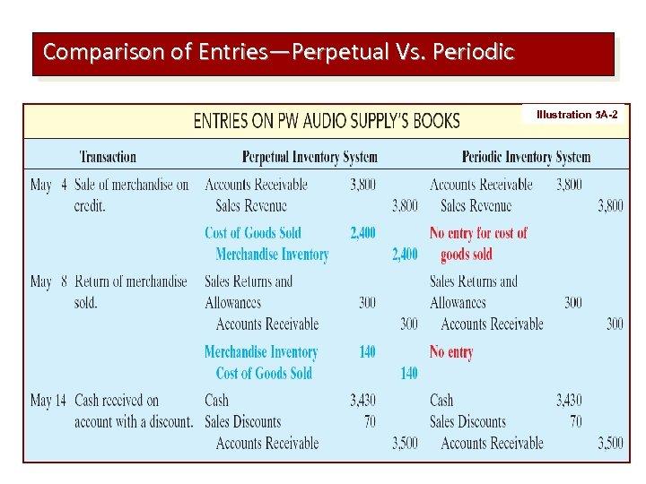 Comparison of Entries—Perpetual Vs. Periodic Illustration 5 A-2