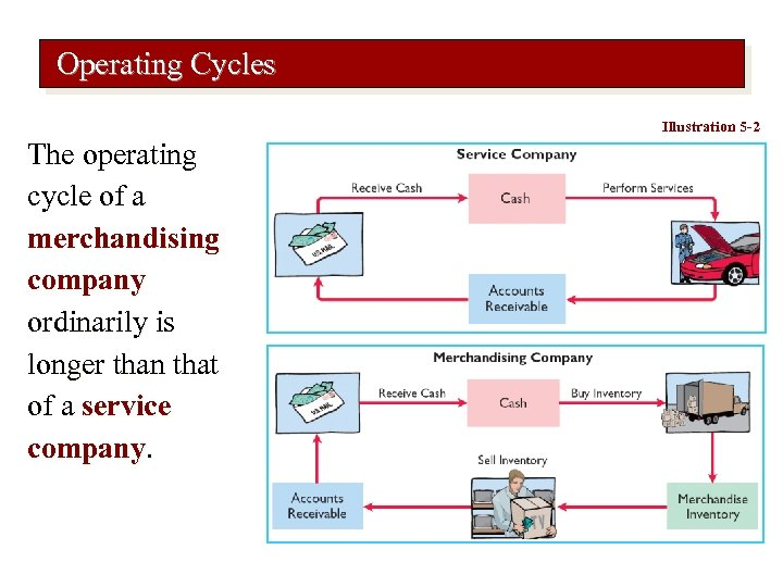 Operating Cycles Illustration 5 -2 The operating cycle of a merchandising company ordinarily is