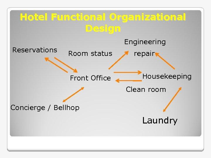 Hotel Functional Organizational Design Reservations Engineering Room status Front Office repair Housekeeping Clean room