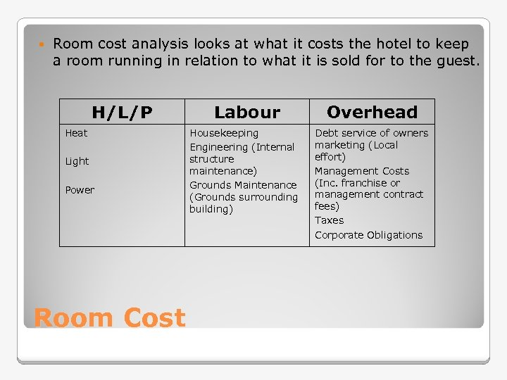 Room cost analysis looks at what it costs the hotel to keep a