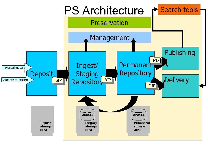 PS Architecture Search tools Preservation Management Publishing Manual process Deposit SIP Automated process Ingest/