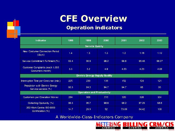 CFE Overview Operation indicators A Worldwide-Class-Indicators Company
