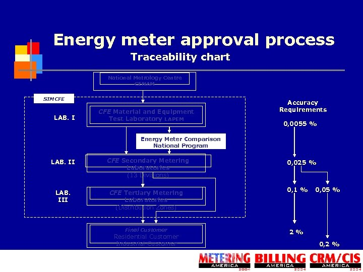 Energy meter approval process Traceability chart National Metrology Centre CENAM SIMCFE LAB. I CFE