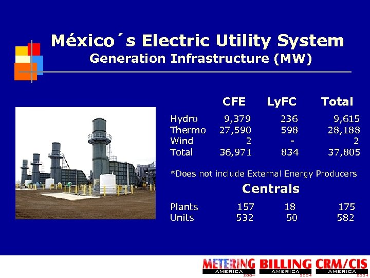 México´s Electric Utility System Generation Infrastructure (MW) CFE Ly. FC Total Hydro 9, 379