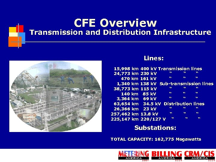 CFE Overview Transmission and Distribution Infrastructure Lines: 15, 998 km 400 k. V Transmission