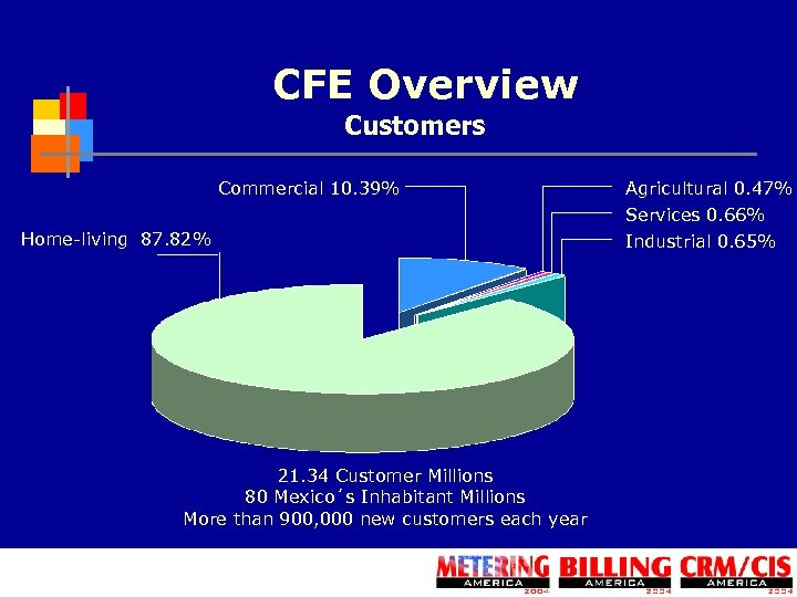 CFE Overview Customers Commercial 10. 39% Home-living 87. 82% 21. 34 Customer Millions 80