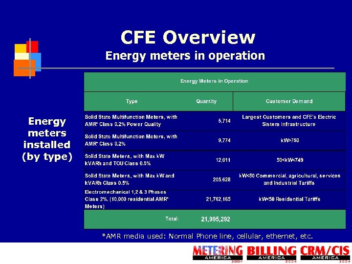 CFE Overview Energy meters in operation Energy meters installed (by type) *AMR media used: