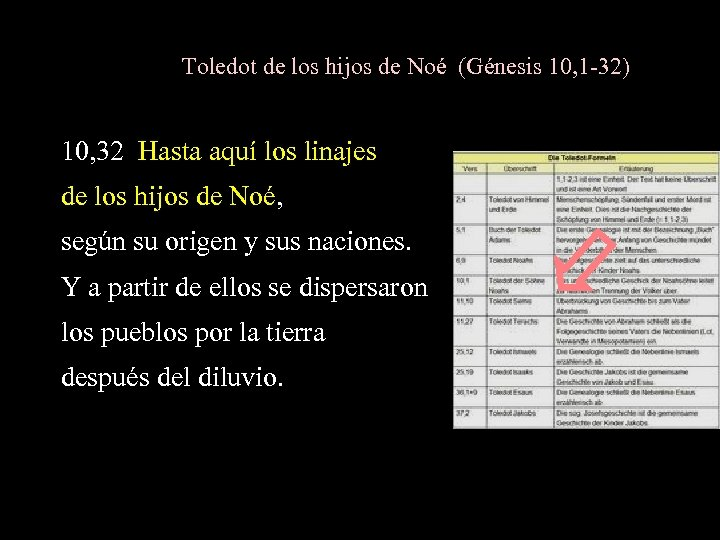 Toledot de los hijos de Noé (Génesis 10, 1 -32) 10, 32 Hasta aquí