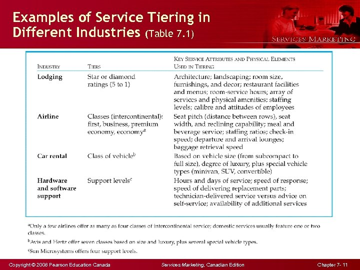 Examples of Service Tiering in Different Industries (Table 7. 1) Copyright © 2008 Pearson