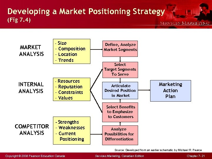 Developing a Market Positioning Strategy (Fig 7. 4) MARKET ANALYSIS INTERNAL ANALYSIS - Size