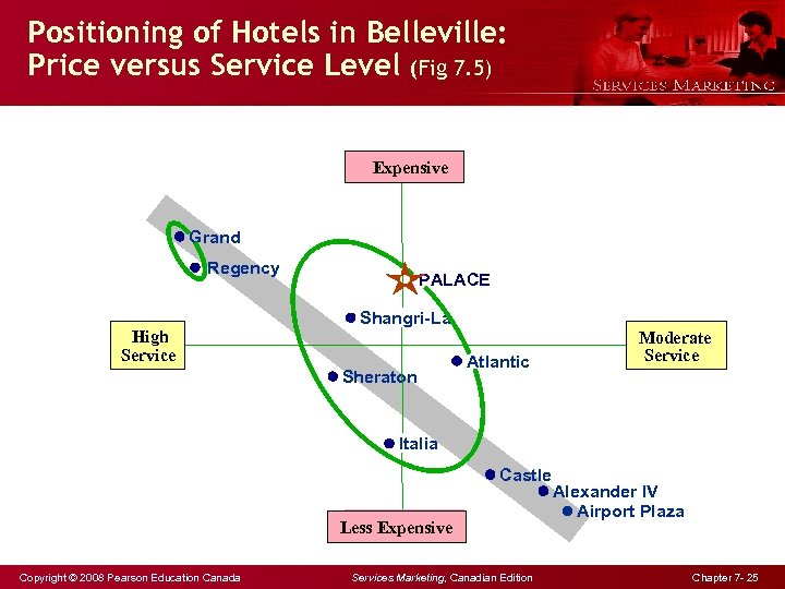 Positioning of Hotels in Belleville: Price versus Service Level (Fig 7. 5) Expensive Grand