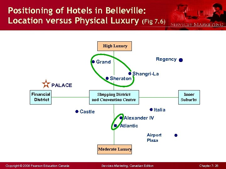 Positioning of Hotels in Belleville: Location versus Physical Luxury (Fig 7. 6) High Luxury