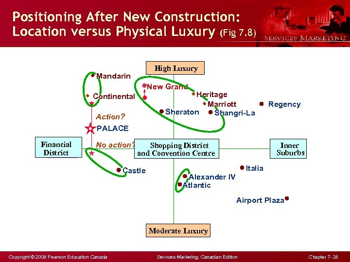Positioning After New Construction: Location versus Physical Luxury (Fig 7. 8) High Luxury Mandarin