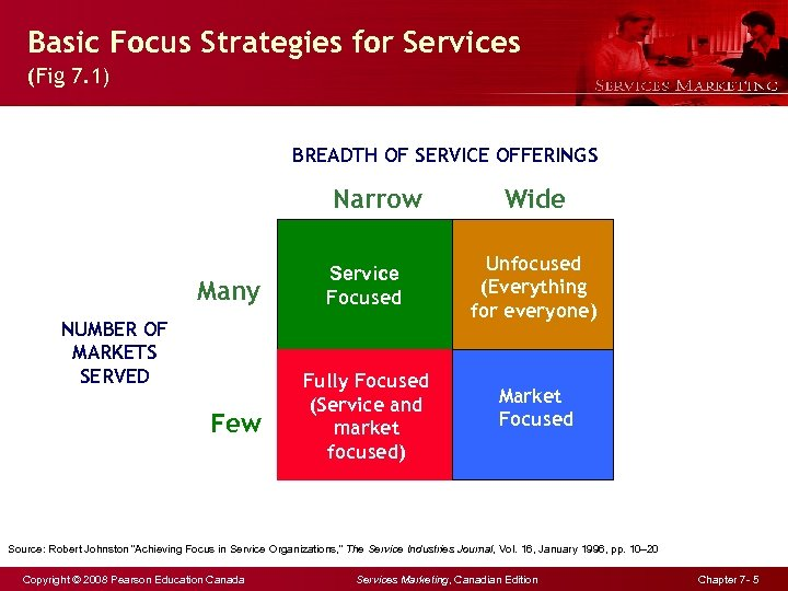 Basic Focus Strategies for Services (Fig 7. 1) BREADTH OF SERVICE OFFERINGS Narrow Many