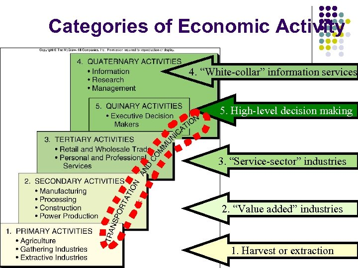 """Categories of Economic Activity 4. """"White-collar"""" information services 5. High-level decision making 3. """"Service-sector"""""""