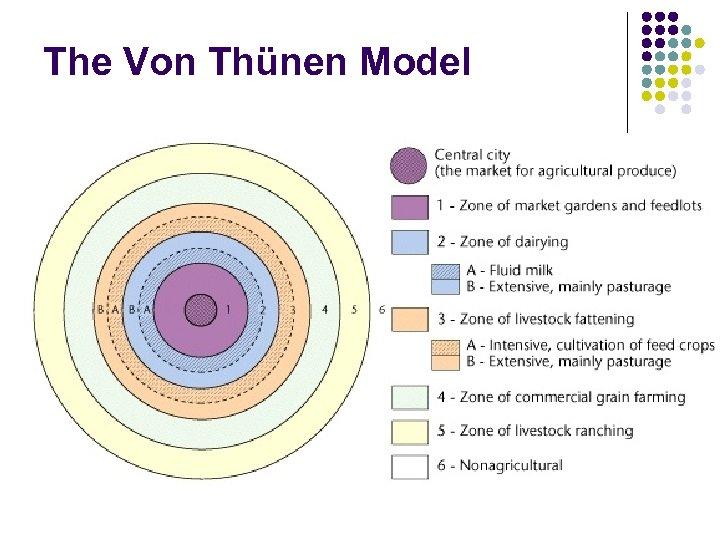 The Von Thünen Model