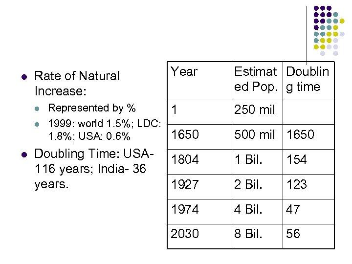 l Rate of Natural Increase: l l l Year Represented by % 1 1999: