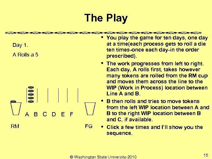 The Play • Day 1. A Rolls a 5 • • A B C