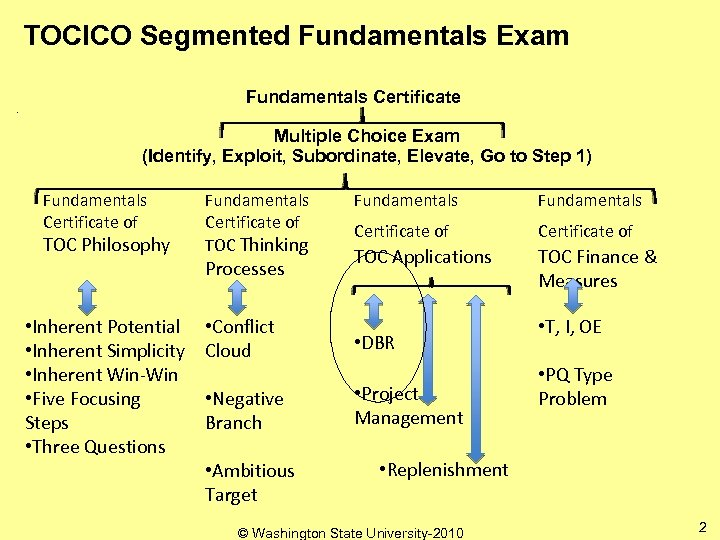 TOCICO Segmented Fundamentals Exam Fundamentals Certificate Multiple Choice Exam (Identify, Exploit, Subordinate, Elevate, Go