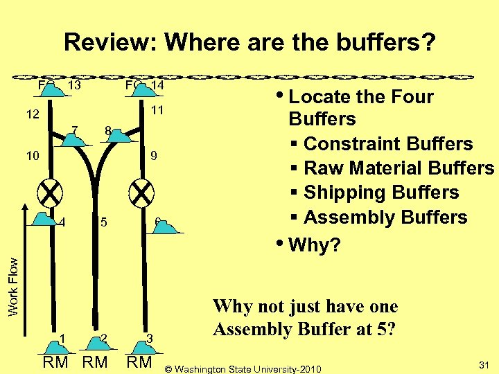 Review: Where are the buffers? FG 13 FG 14 11 12 7 8 10