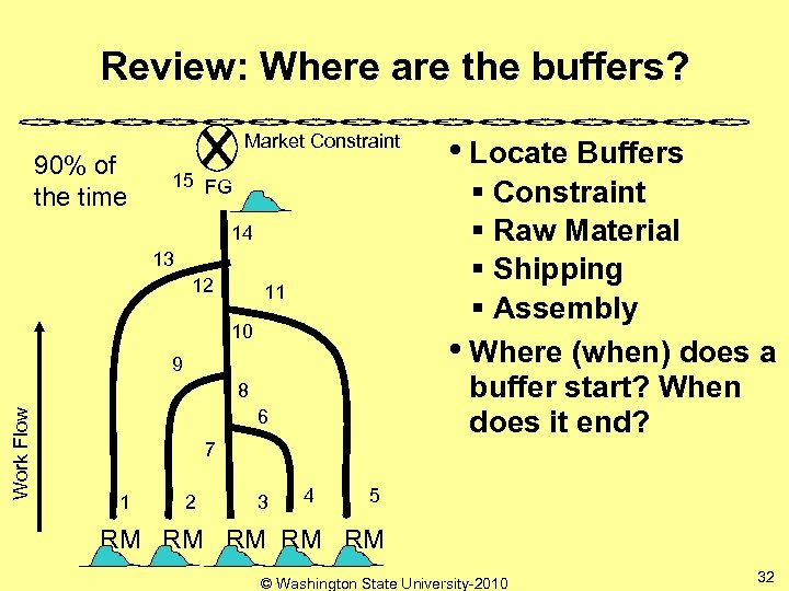 Review: Where are the buffers? 90% of the time Market Constraint 15 FG §