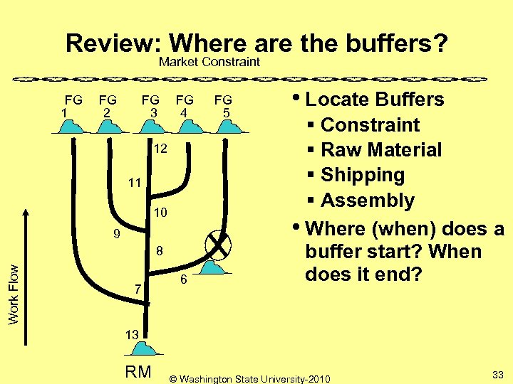 Review: Where are the buffers? Market Constraint FG 1 FG 2 FG 3 FG