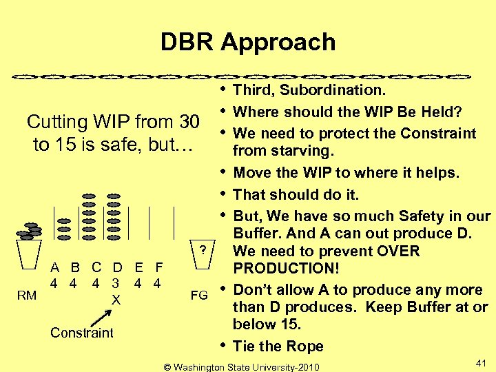 DBR Approach Cutting WIP from 30 to 15 is safe, but… • • •