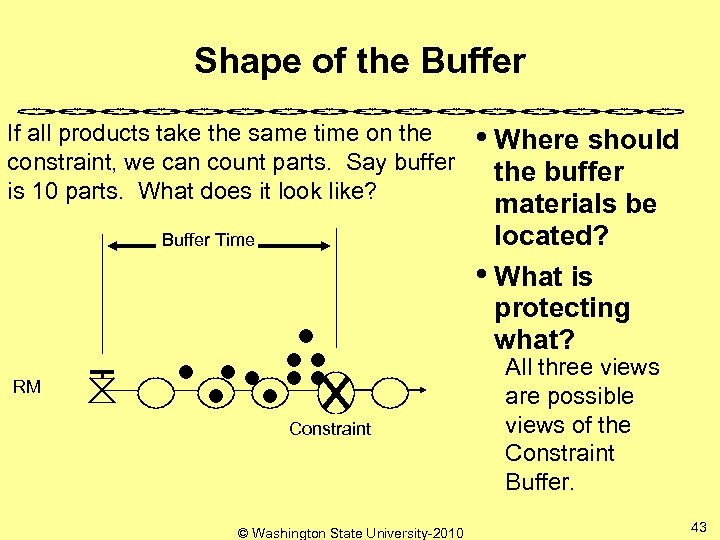 Shape of the Buffer If all products take the same time on the constraint,