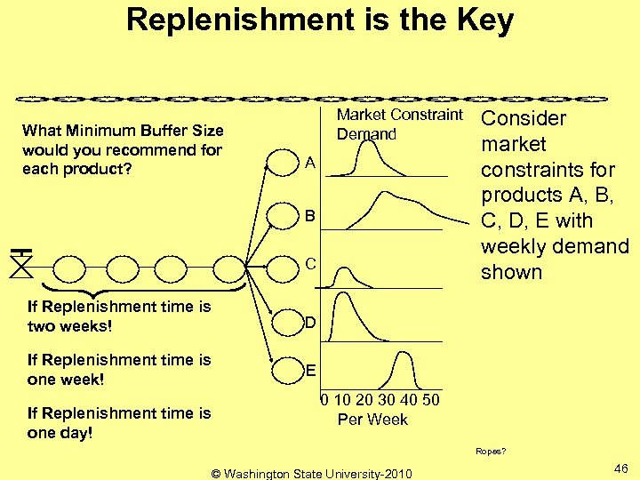 Replenishment is the Key What Minimum Buffer Size would you recommend for each product?