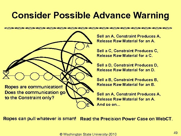 Consider Possible Advance Warning Sell an A, Constraint Produces A, Release Raw Material for