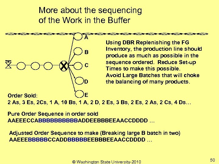 More about the sequencing of the Work in the Buffer A B C D