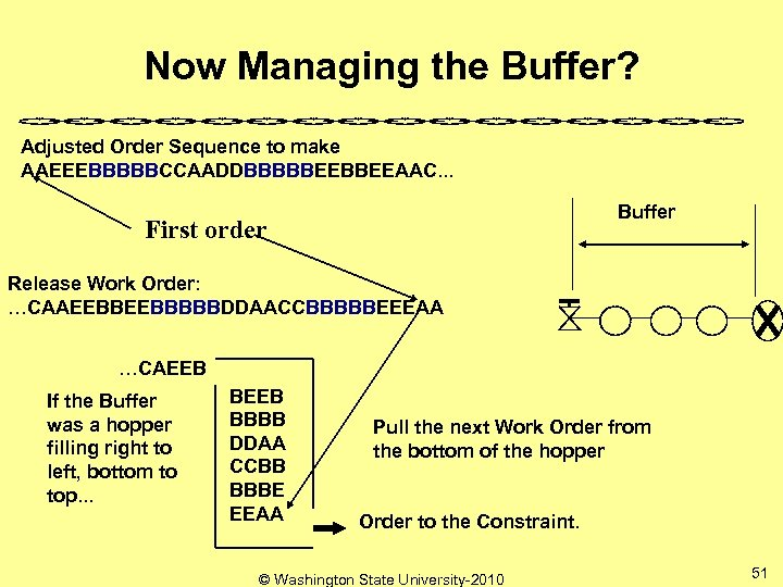 Now Managing the Buffer? Adjusted Order Sequence to make AAEEEBBBBBCCAADDBBBBBEEAAC. . . Buffer First